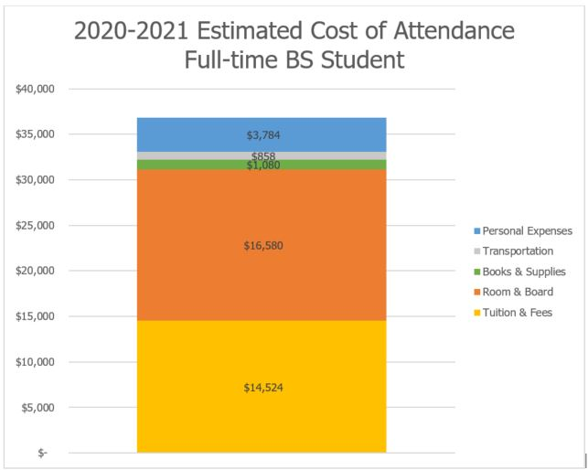 Estimated Cost of Attendance Full-time Bachelor's Student
