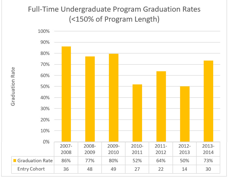 Full-time Undergraduate Graduation Rate